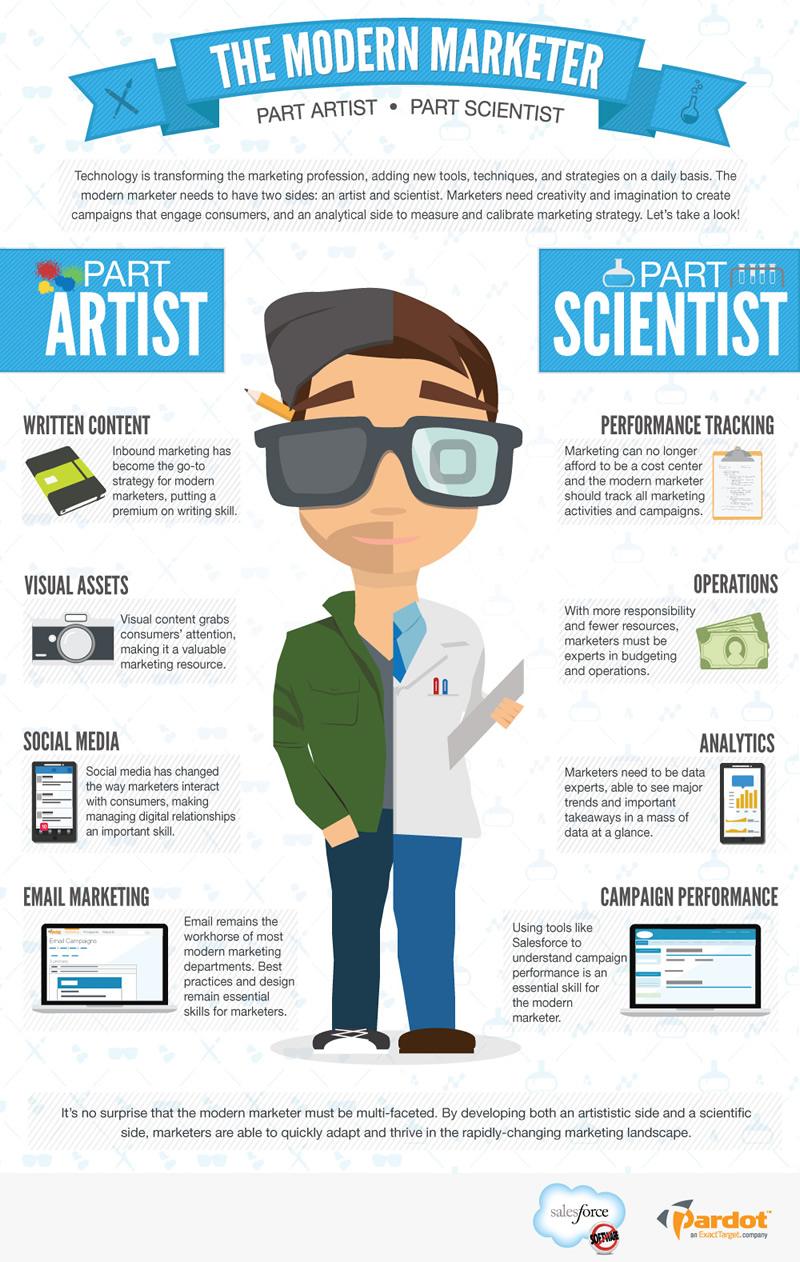 Το Internet Marketing του 2014 Περιέχει Επιστήμη και Τέχνη [INFOGRAPHIC]