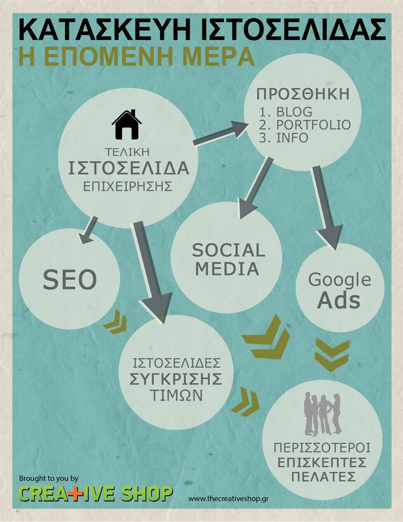 Κατασκευή Ιστοσελίδα Infographic
