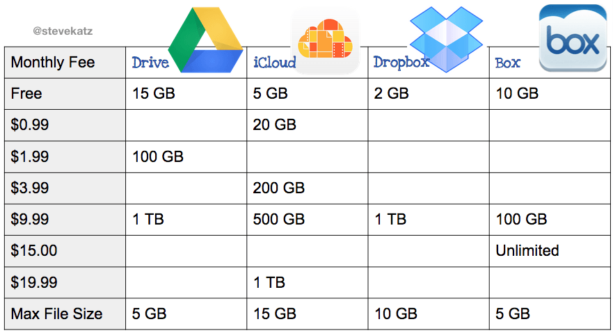 Online Storage Comparison