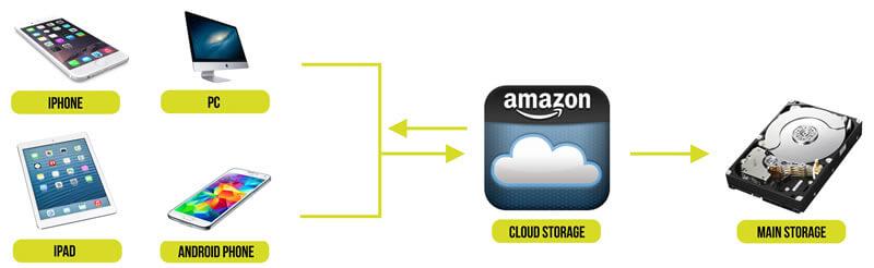 Η Απόλυτη Λύση για Αποθήκευση Φωτογραφιών στο Cloud